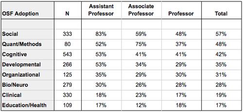 OSF adoption by academic rank