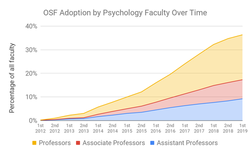 OSF Adoption by Psychology Faculty over time