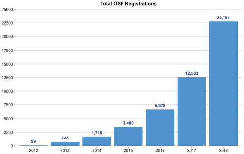 OSF Registrations User Growth