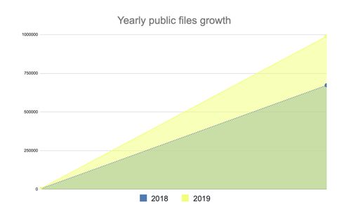 Yearly files 2019
