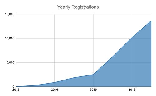 Yearly registrations 2019